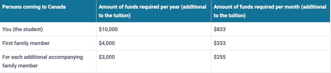 Compare Minimum funds: all provinces except Quebec