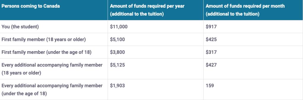 Minimum funds for Quebec