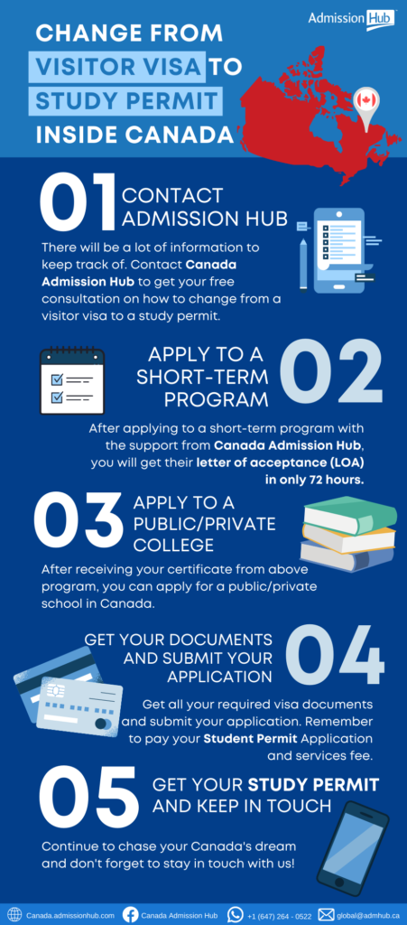 Change visitor visa to study permit inside Canada